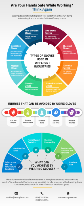 Infographics - Are Your Hands Safe While Working Think Again